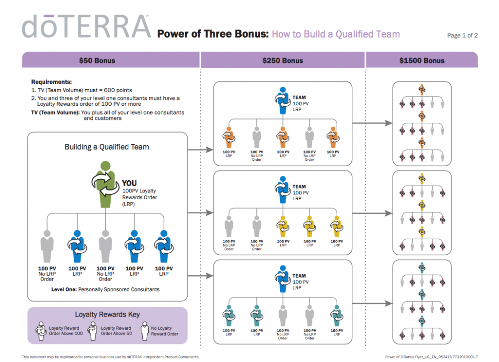 Get Started With Power Of 3 Bonuses Dterra Everyday Australia